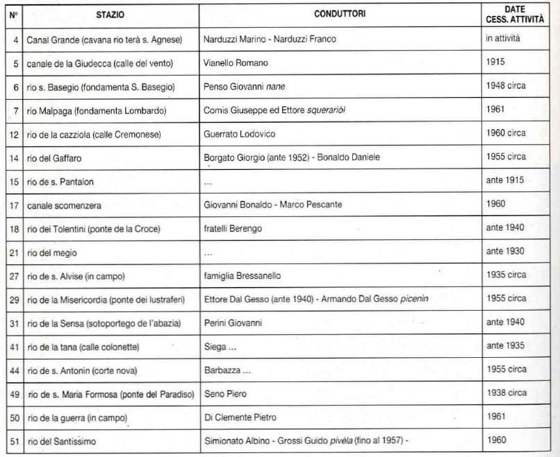 Lista fitabatele, 1