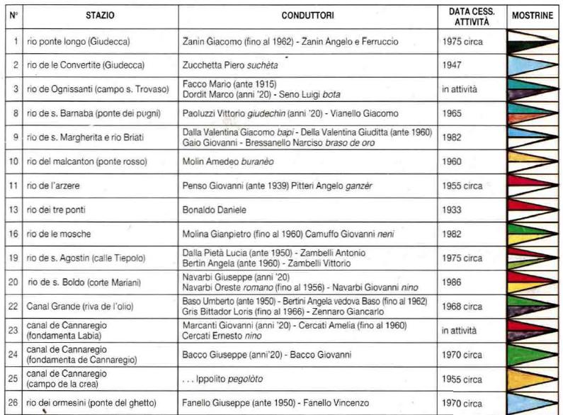 Lista fitabatele, 2